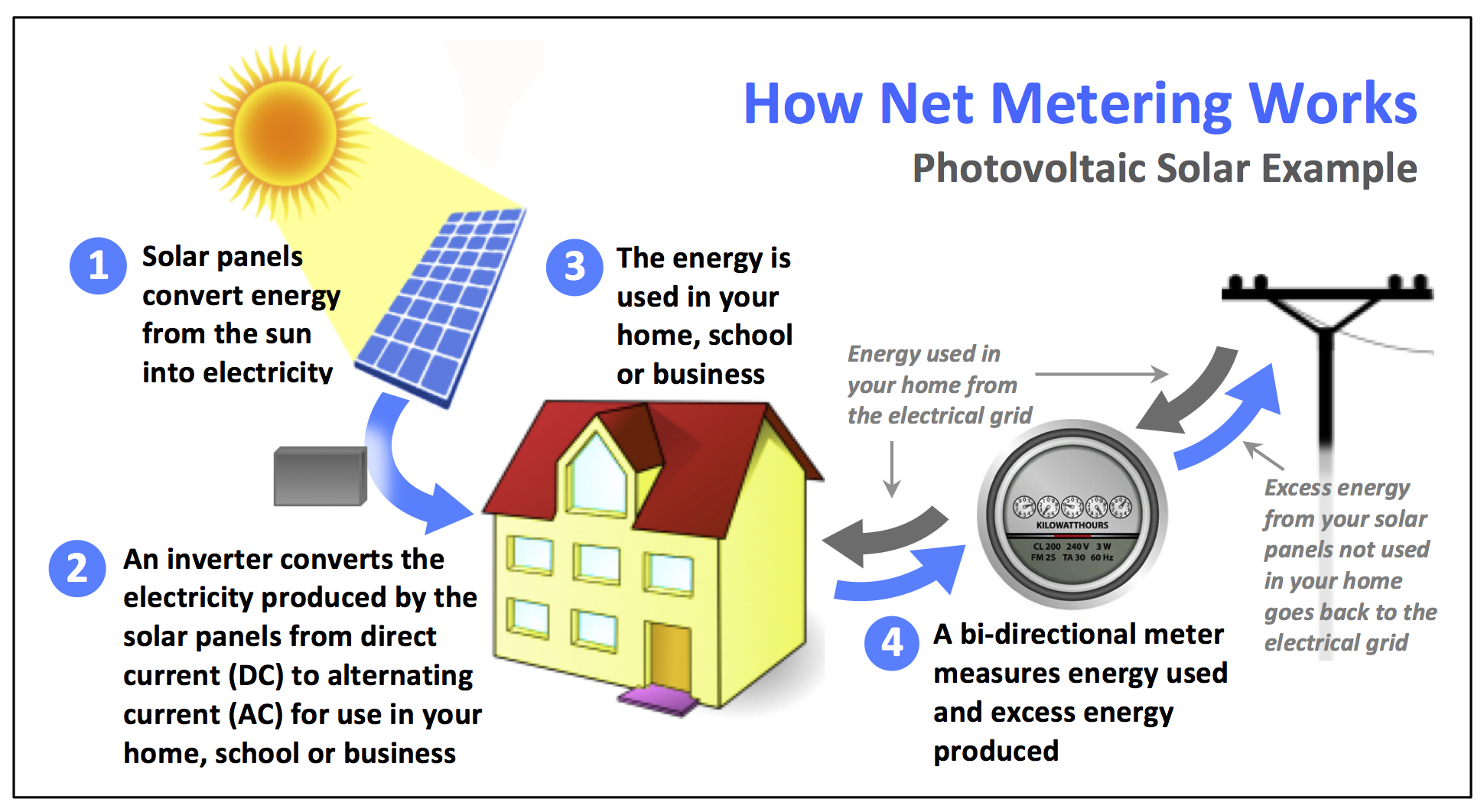 What-is-Net-Metering-graphic-with-border