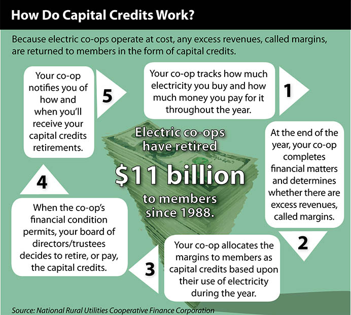 Capital Credits Graphic