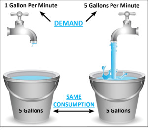 Demand water image